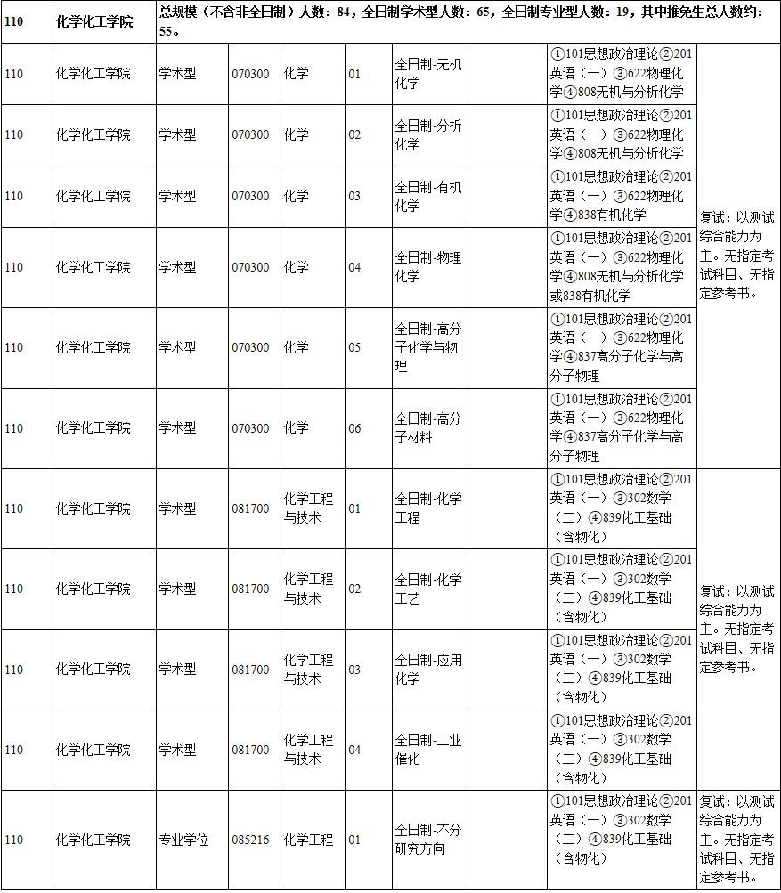 2019上海交通大学招生专业目录