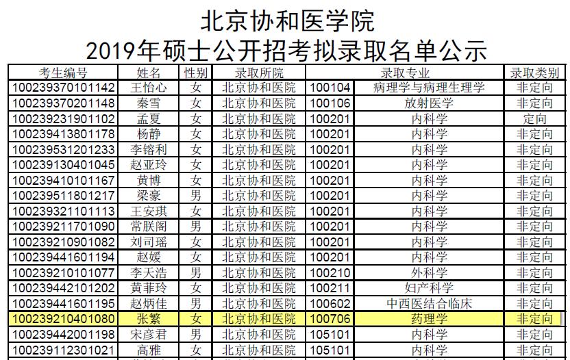 2020北京协和医学院药理学考研招生考试科目,复试分数线,录取名单