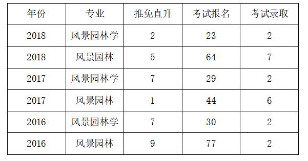 2020-2021上海交通大学风景园林考研招生人数,参考书目,复试分数线,报