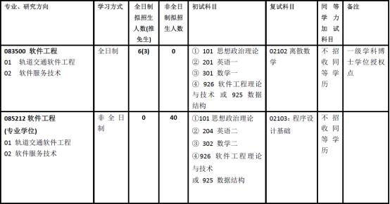 2020北京交通大学软件工程考研参考书及近年复试线招生人数情况介绍