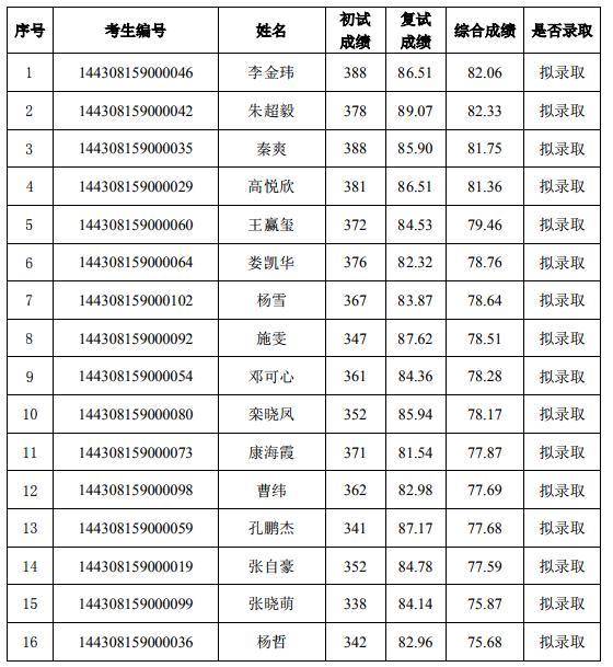 2020年中国科学院大学集成电路工程考研招生情况,分数